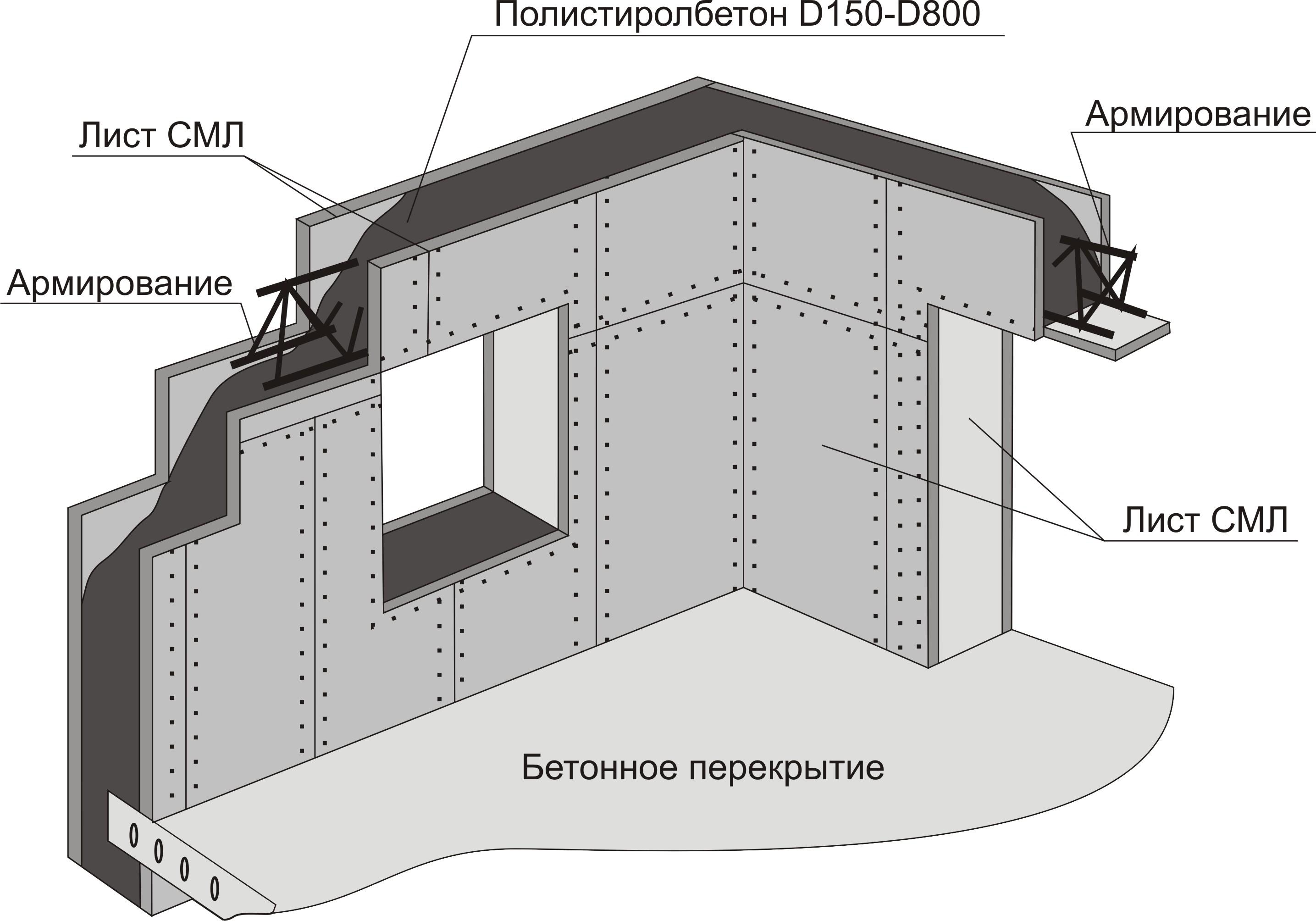Дом своими руками из полистиролбетона